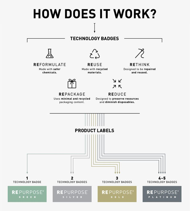 Graphic describes the five technology badges (Reformulate, Reuse, Rethink, Repackage, Reduce) and how they are used to determine the Repurpose Level (Green, Silver, Gold, and Platinum) based on the number of technology badges that are applicable to the product.